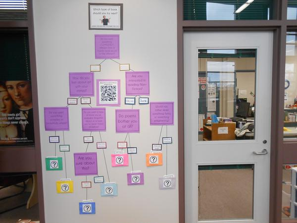 Library Flow Chart Display Ideas