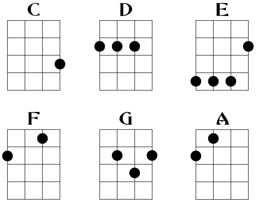 basic chord chart